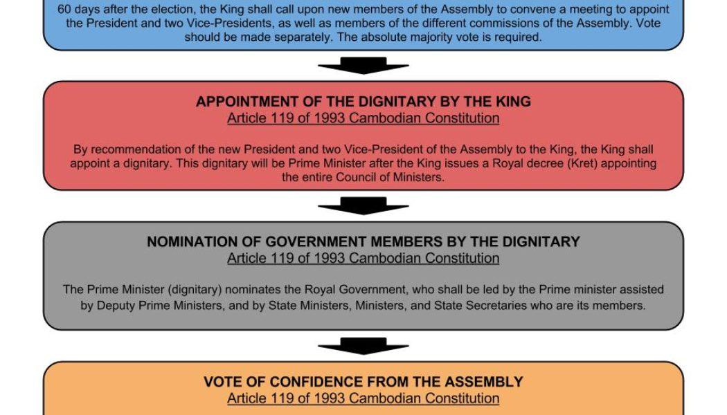 Cambodia: the electoral process