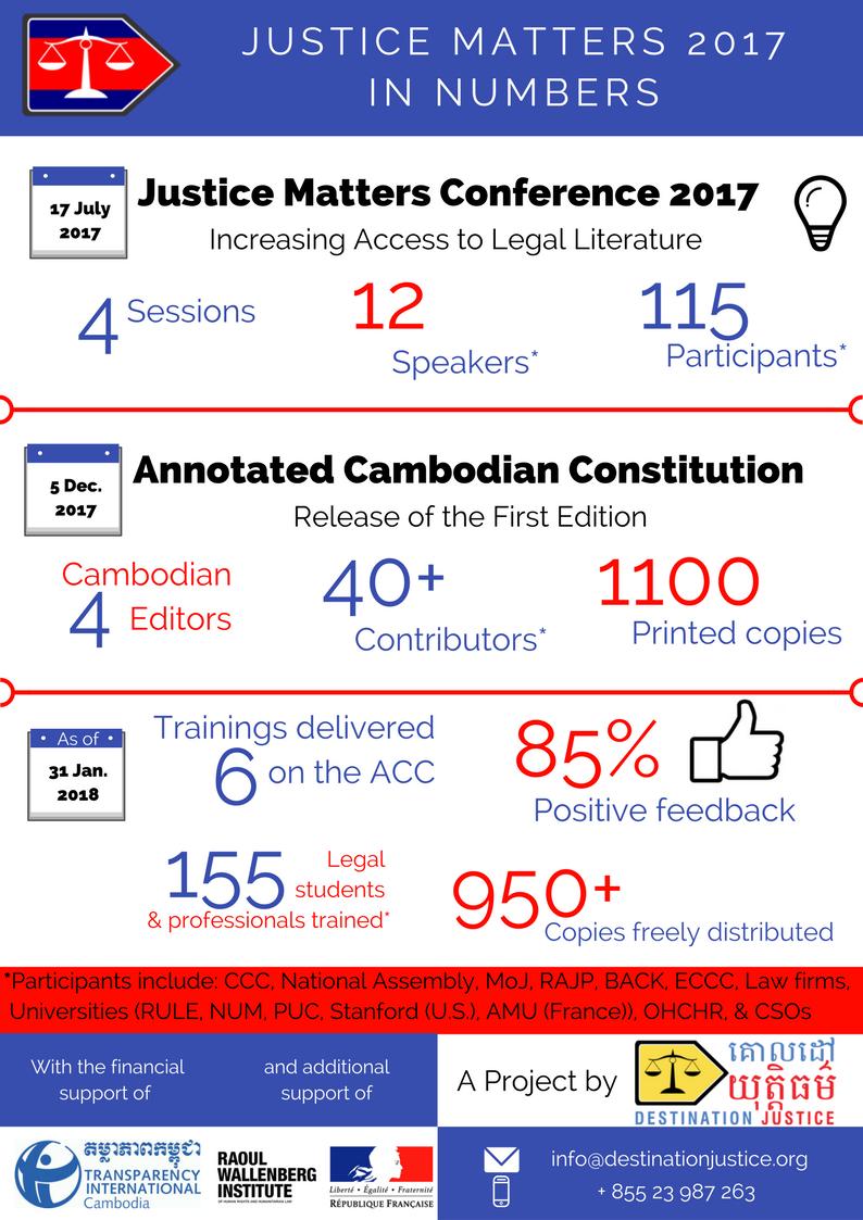 Cambodia - Justice Matters in 2017 - Destination Justice